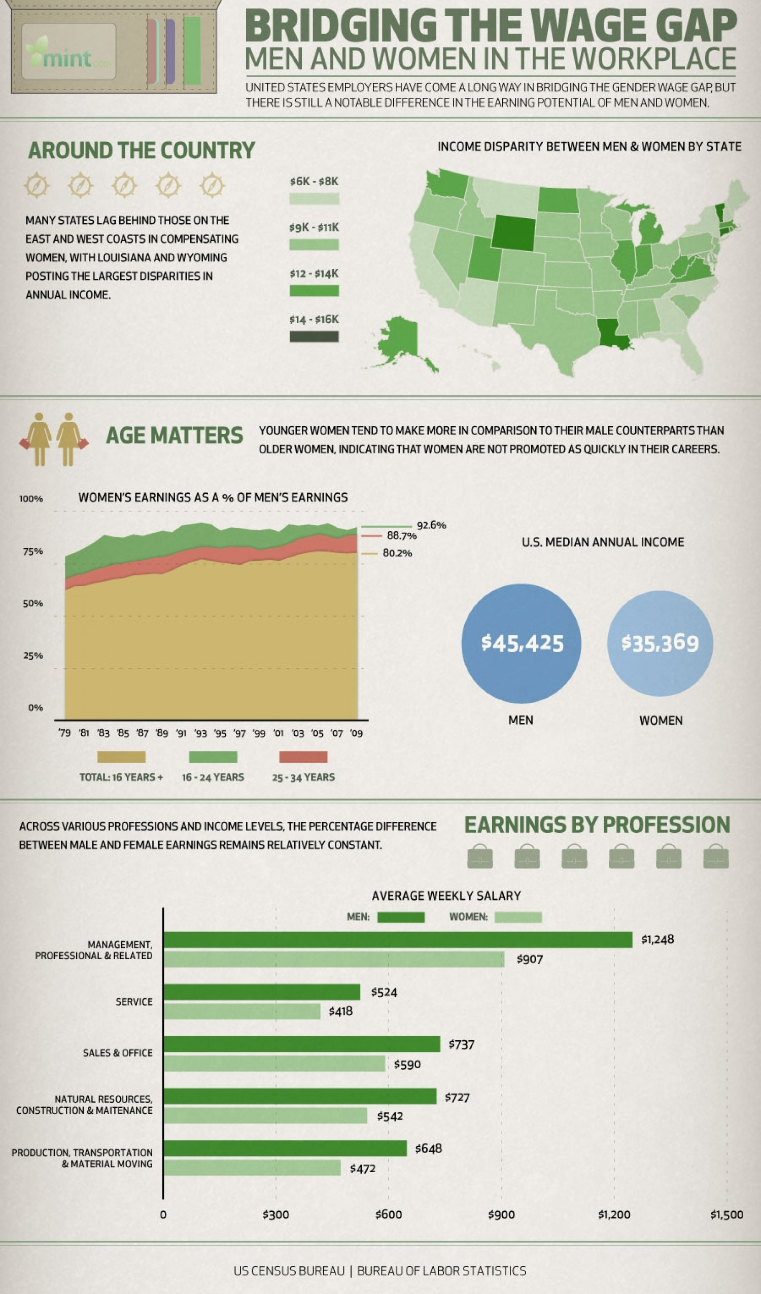Bridging The Wage Gap: Men and Women In The Workplace  Infographic
