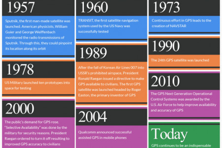Brief History of GPS Infographic