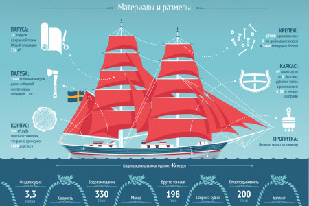Brig The Kronor Infographic