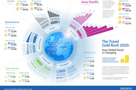Brighter travel hot-spots at a glance 1995-2020 Infographic