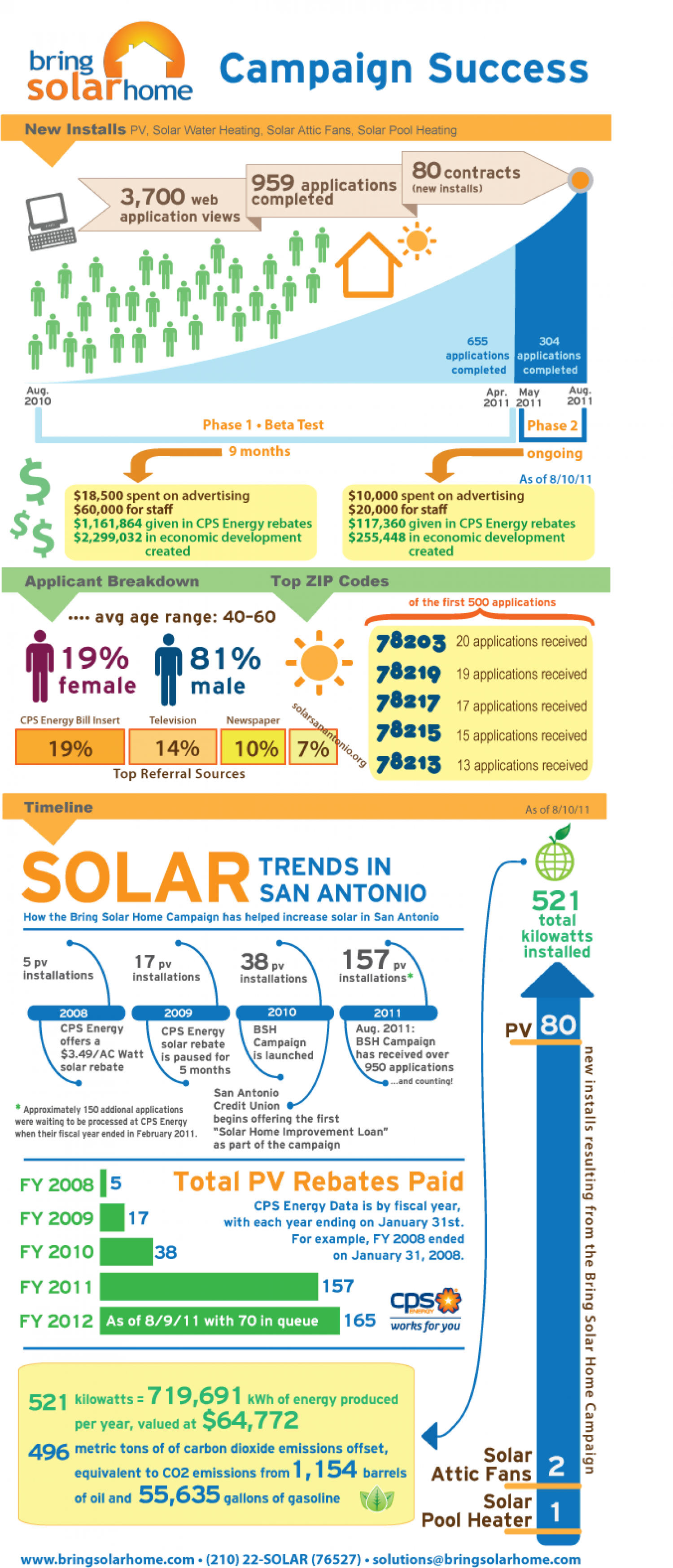Bring Solar Home Campaign Success Infographic