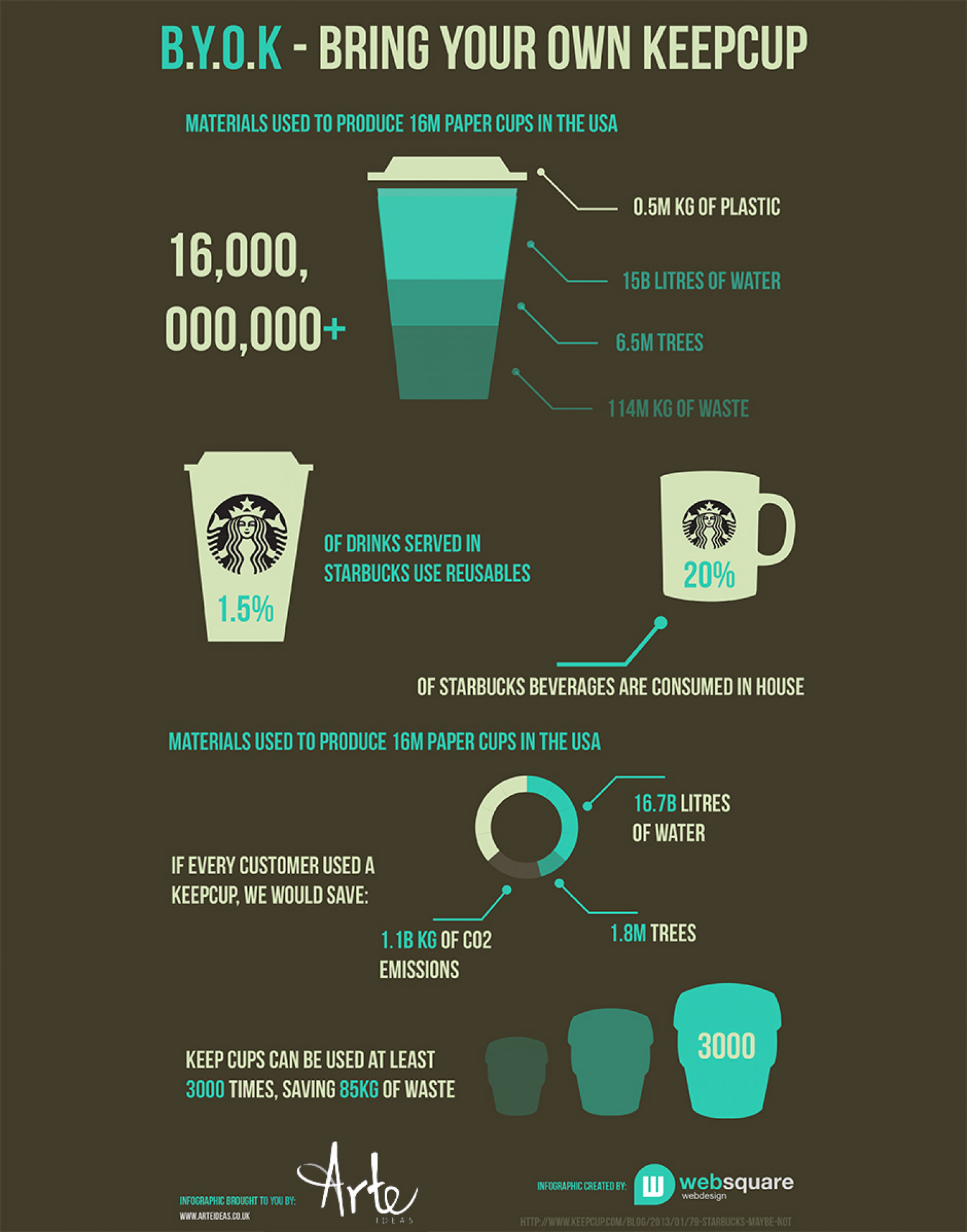 Bring Your Own Keepcup Infographic