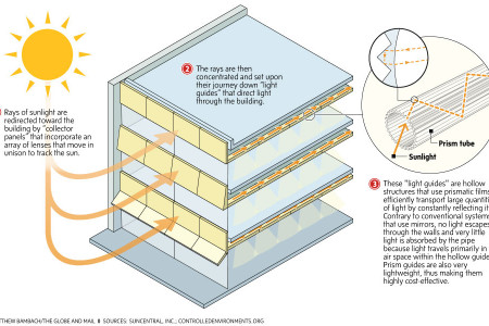 Bringing the Sun's Rays Inside Infographic