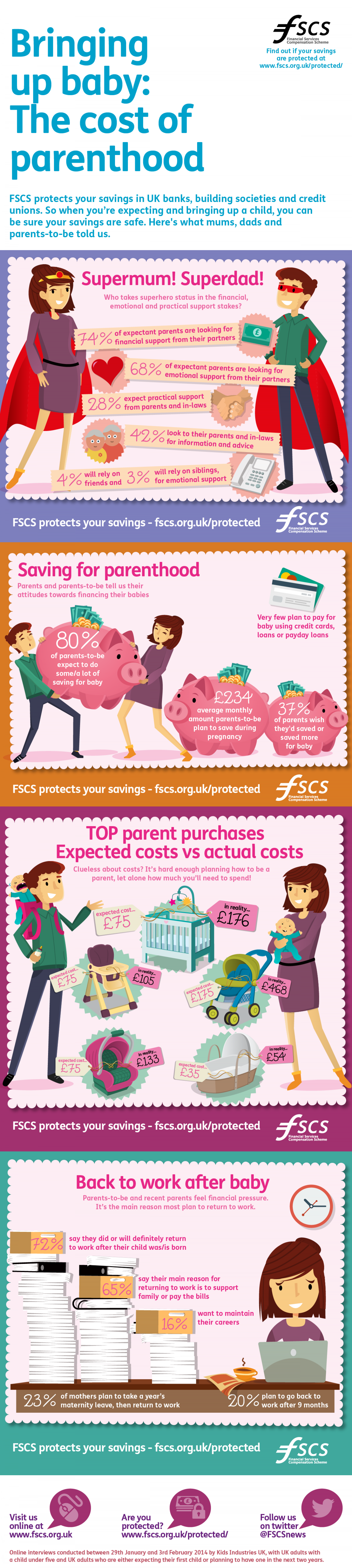 Bringing Up Baby: The Cost of Parenthood Infographic