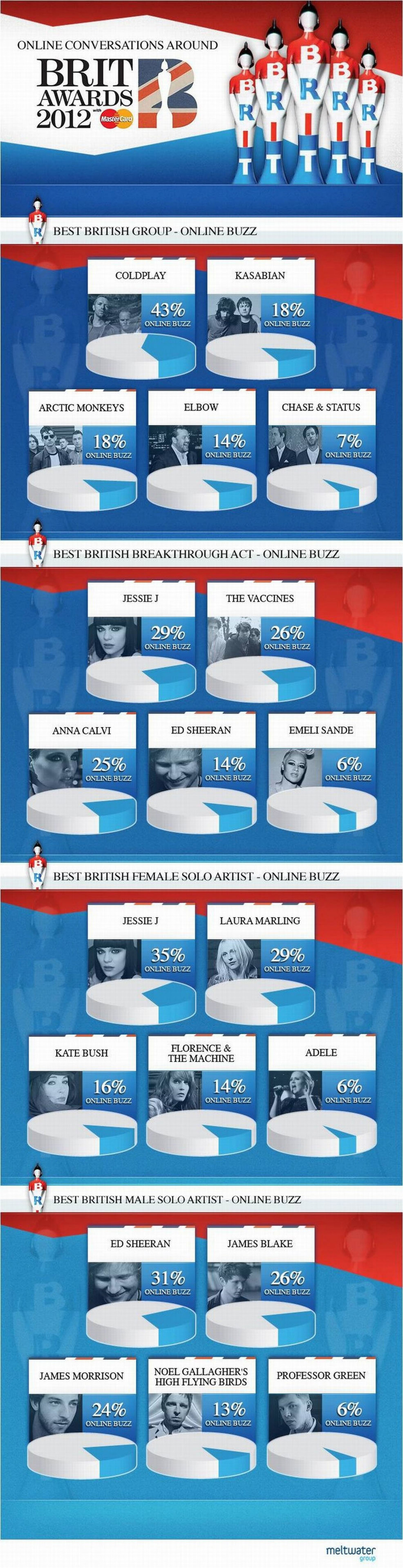 Brit Awards - Who's Generating The Biggest Social Buzz? Infographic