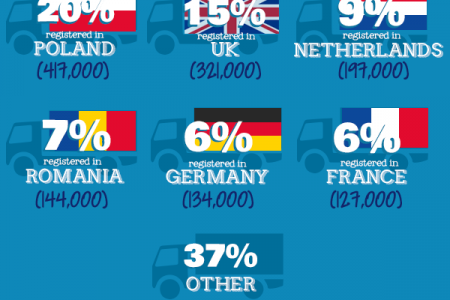 Britain Needs HGV Drivers Infographic