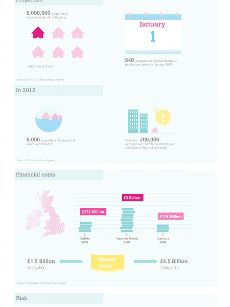 BRE- Britain under water Infographic