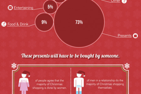 Britain's Christmas Spending Infographic