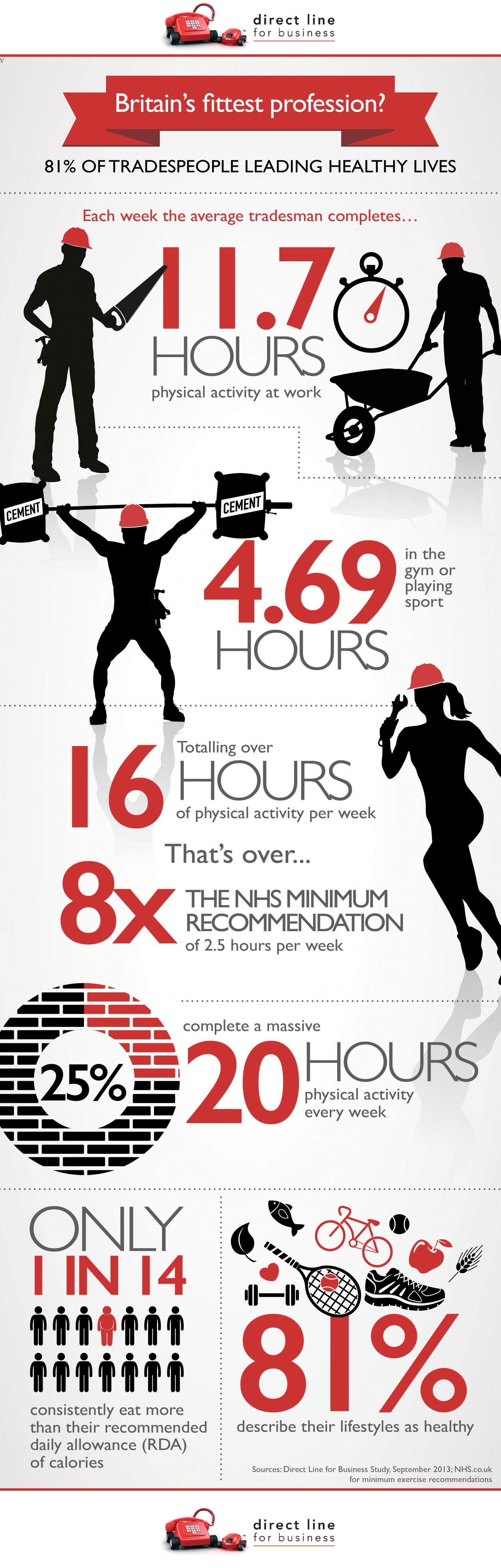 Britain's Fittest Profession? Infographic