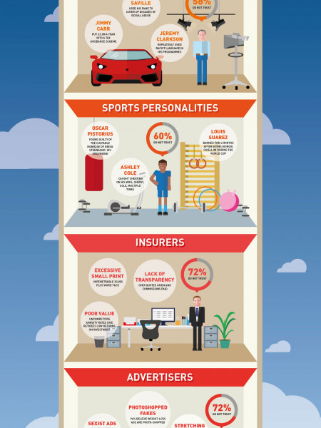 Britain's Most Distrusted Professions  Infographic
