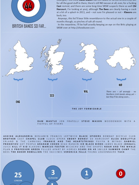 British Bands At SXSW 2011 Infographic