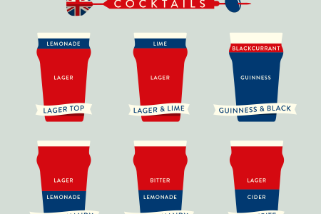 British Cocktails Infographic