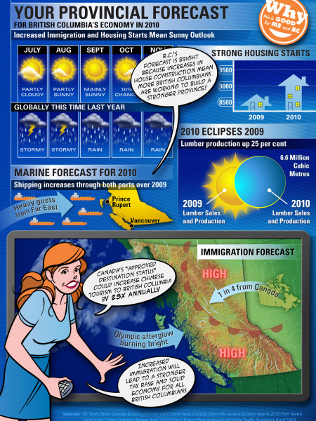 British Columbia's Economy, 2010: A Provincial Forecast Infographic
