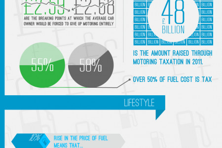 British drivers can't cope with the cost of fuel Infographic
