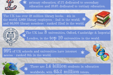 British Education - The Numbers Infographic