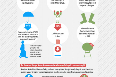 British Summertime? Infographic