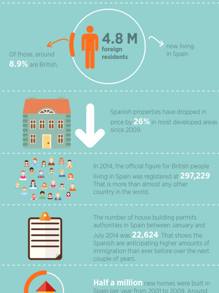 Brits Buying Abroad Infographic