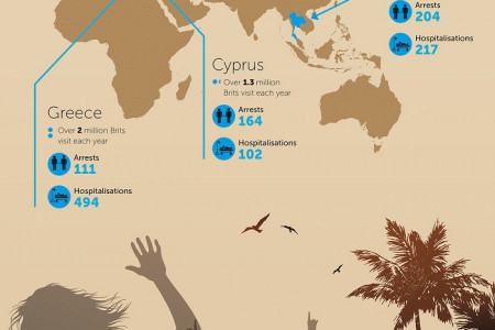 Brits Drinking Abroad Infographic
