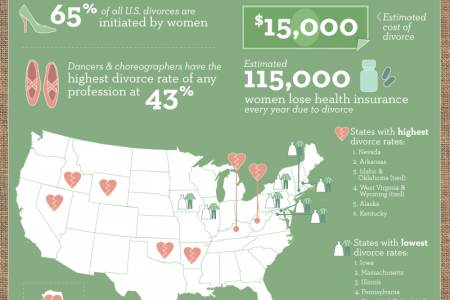 Broken Unions: Divorce in the USA Infographic