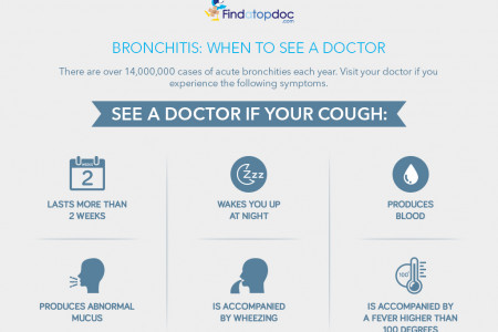 What is Bronchitis? When to see a doctor Infographic