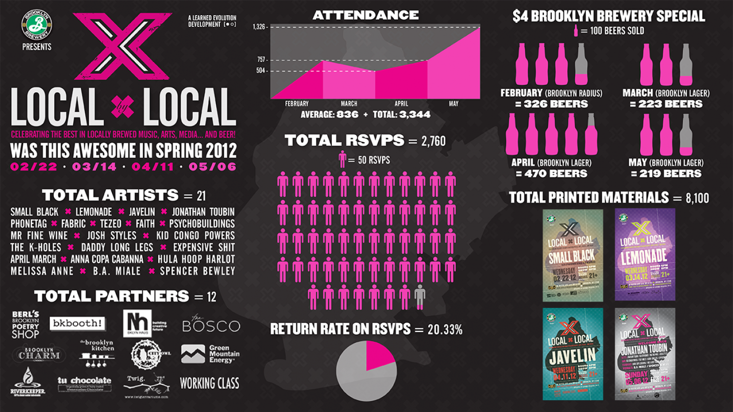Brooklyn Bowl: Local X Local (Spring 2012) Infographic