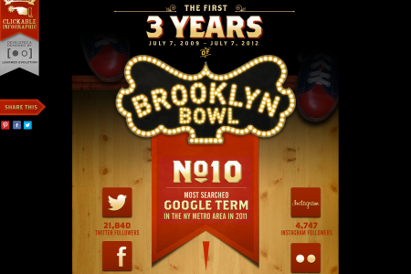Brooklyn Bowl: The First Three Years Infographic