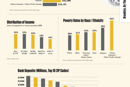 Brooklyn, New York Household Income, Wealth, and Bank Deposits Infographic
