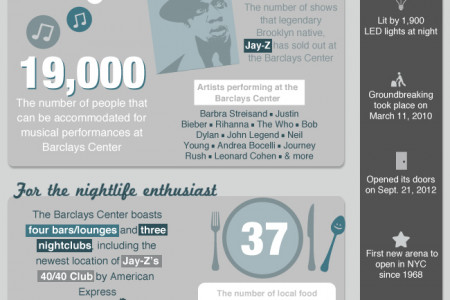 Brooklyn's Barclays Center Infographic