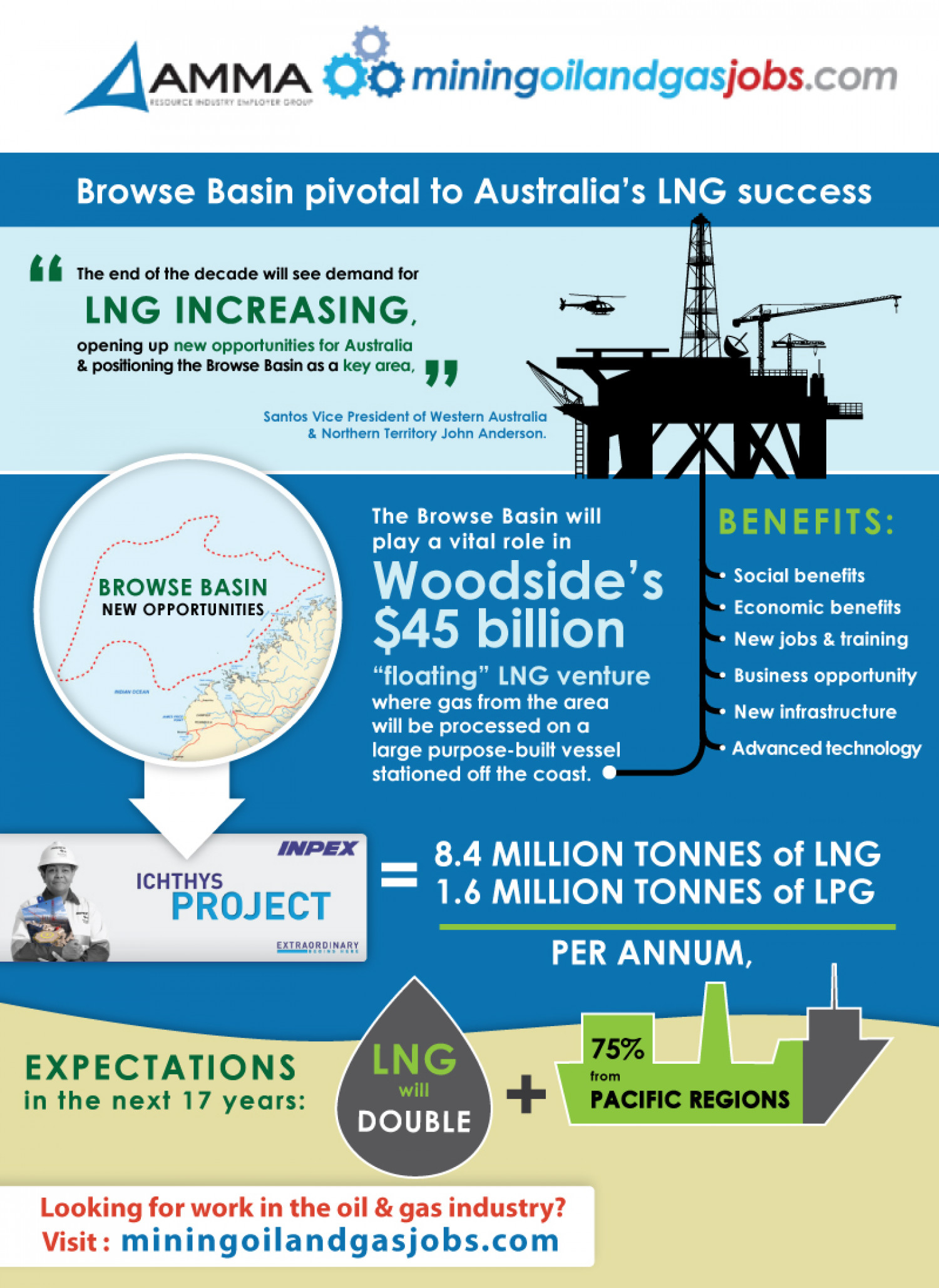 Browse Basin Pivotal to Australia's LNG Success Infographic