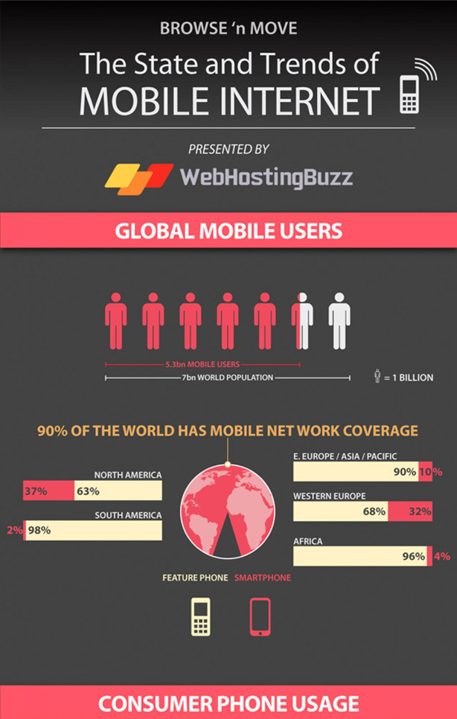 Browse 'n Move - The State and Trends of Mobile Internet Infographic