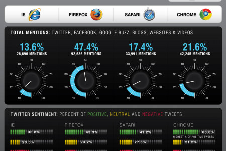 Browser Noise Infographic