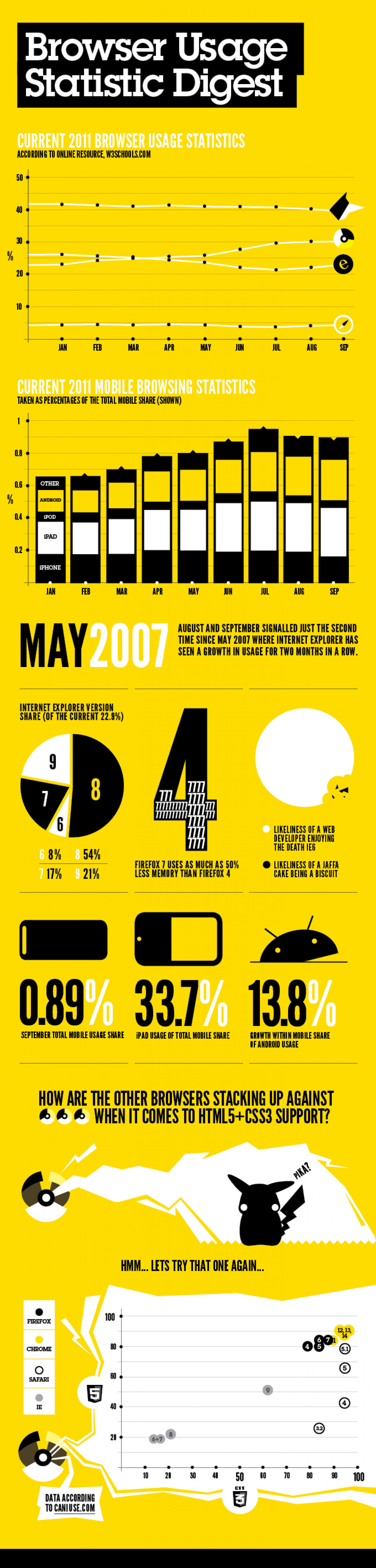 Browser Usage Statistic Digest  Infographic