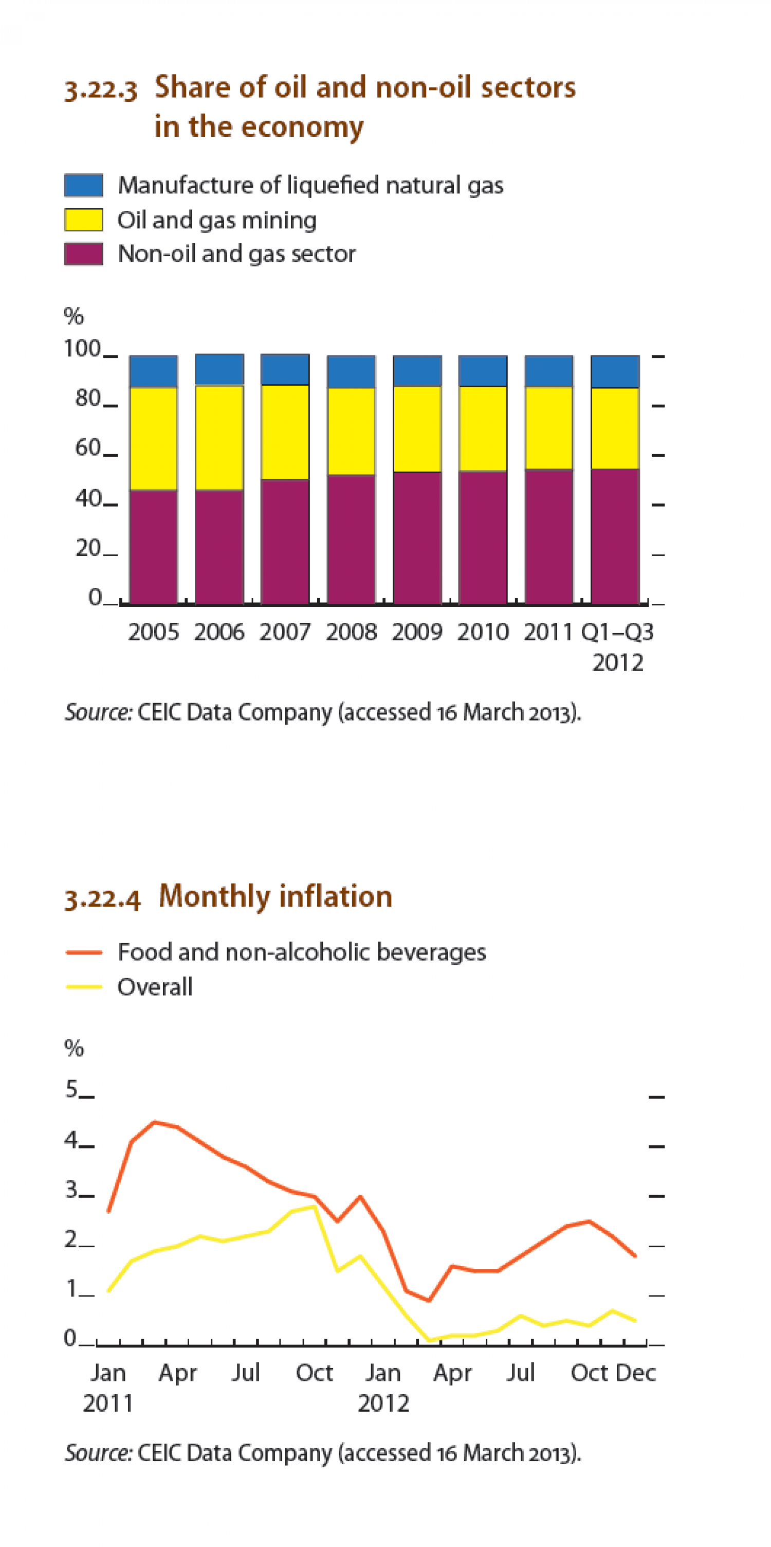Brunei Darussalam - Monthly Inflation, Share of oil and non-oil sectors in the economy Infographic