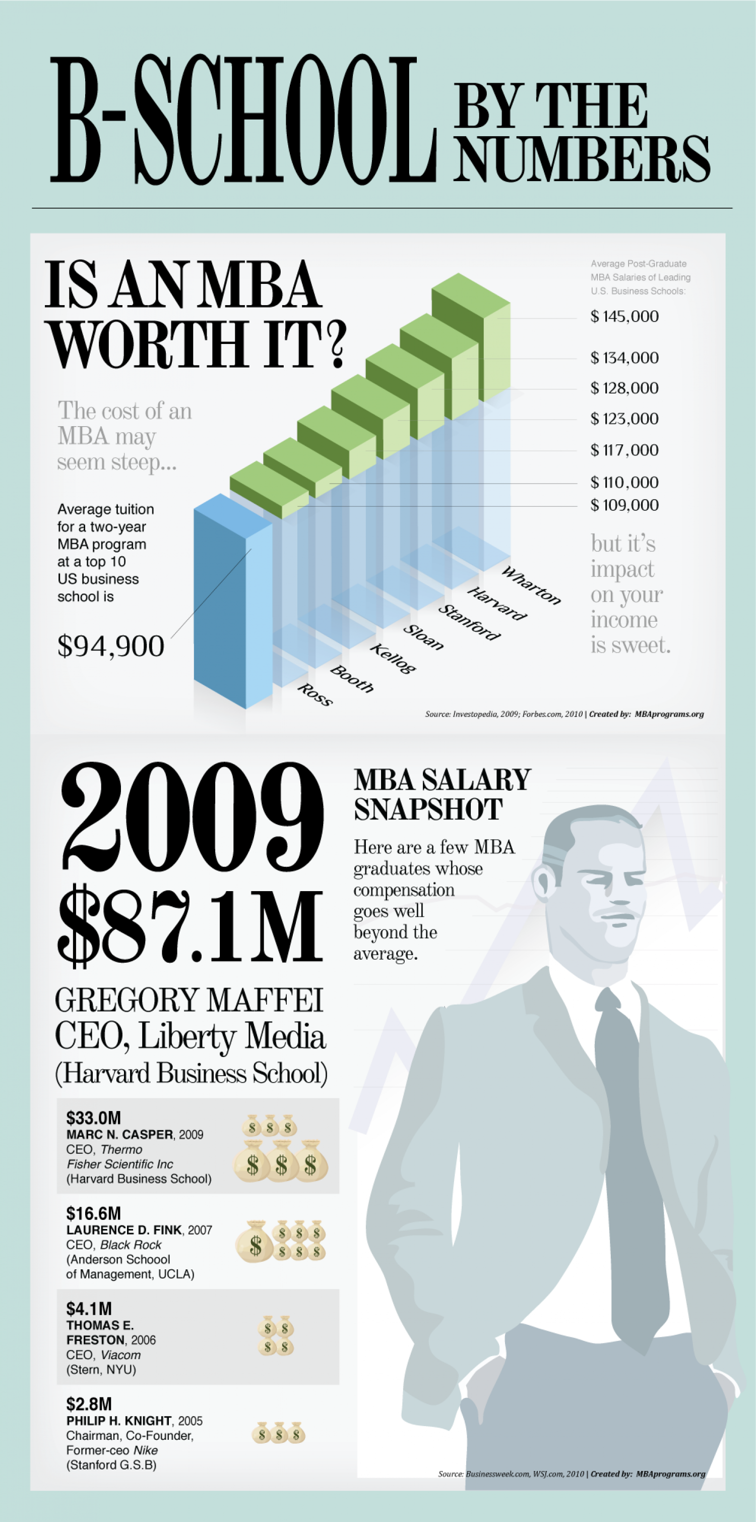 BSchool by numbers Infographic