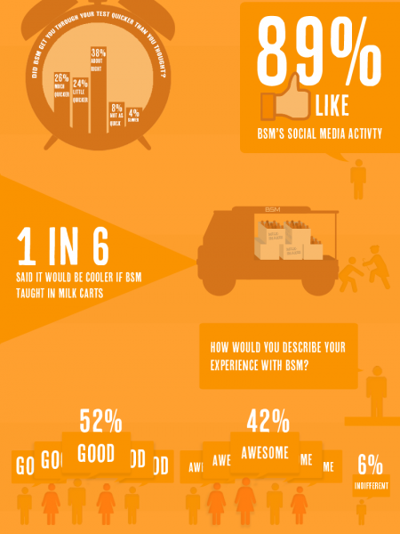 BSM Customer Feedback Infographic