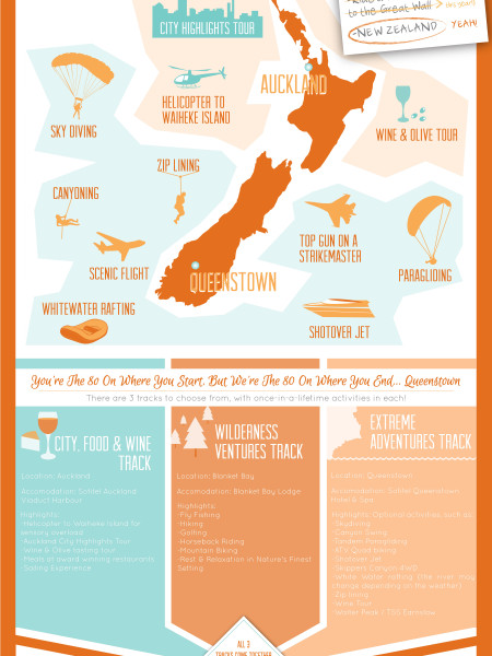 Bucket List Adventure Trip: New Zealand Infographic