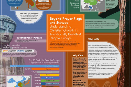 Buddhism: Beyond Prayer Flags and Statues Infographic