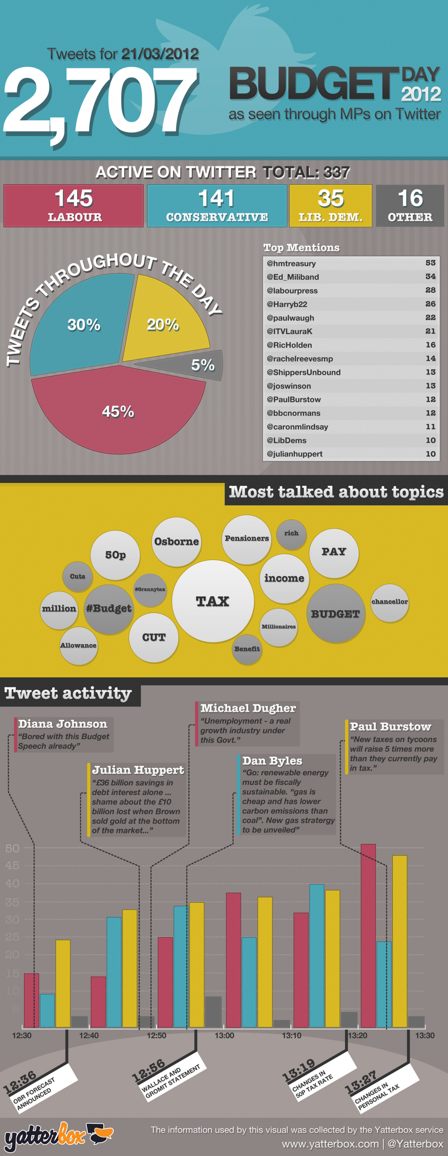 Budget Day 2012 as seen through UK MPs on Twitter Infographic