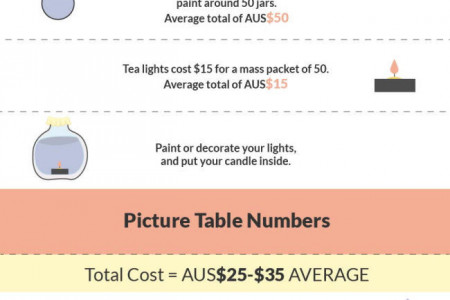 Budget Decorations For Your Wedding  Infographic