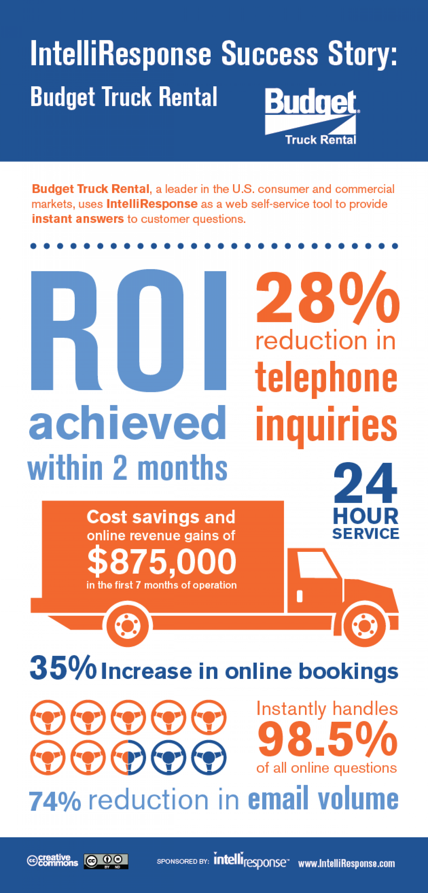 Budget Truck Rental Uses Virtual Agent Self Service Technology To Achieve a 28% Reduction in Telephone Inquiries. Infographic