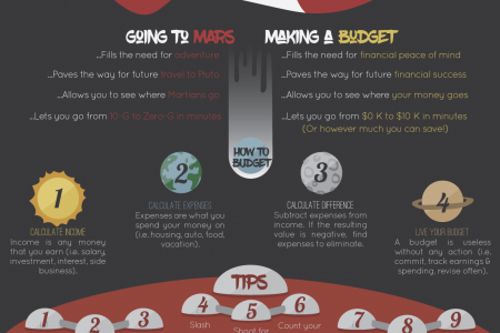 Budgeting & Flying to Mars are Both Cool Infographic