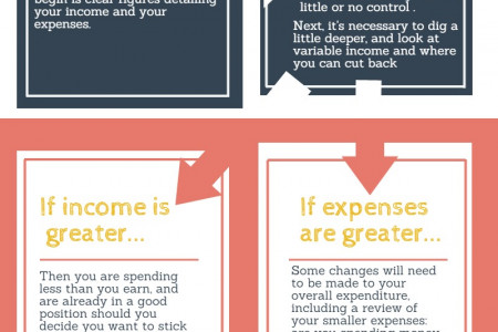Budgeting & Its Long Term Benefits  Infographic