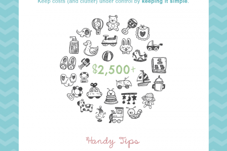 Budgeting for a baby Infographic