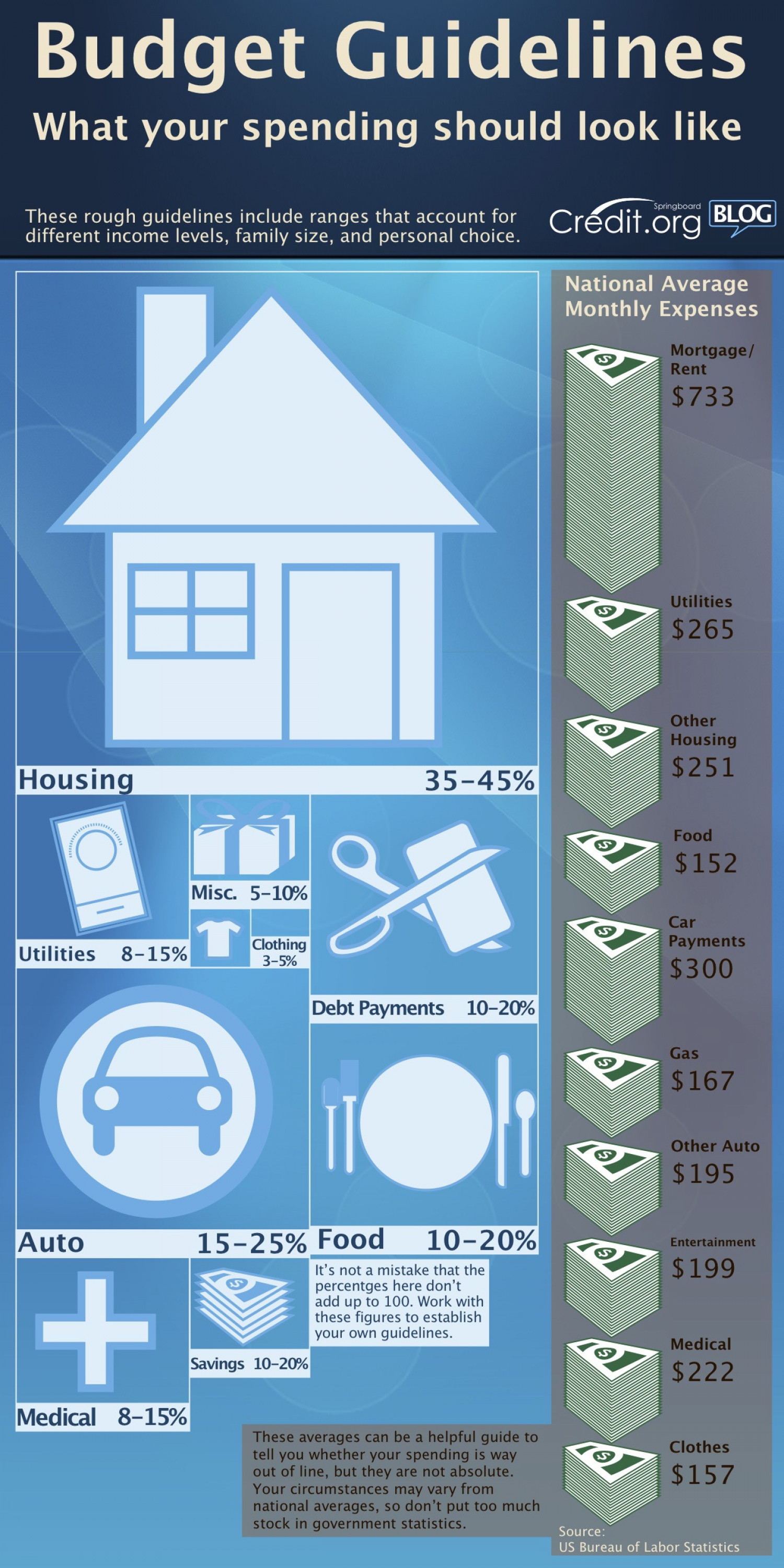 Budgeting Guidelines Infographic