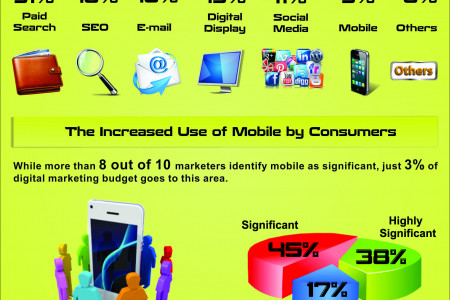 Budgeting Trends in Search Marketing Infographic