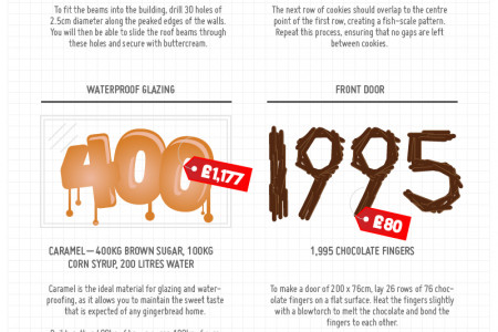 Build A Life-size Hansel & Gretel Gingerbread House Infographic