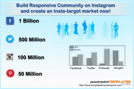 Build Responsive Community on Instagram and create an Insta-target market now! Infographic