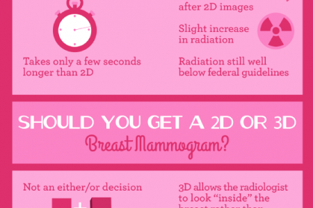 Building a Better Mammogram Infographic