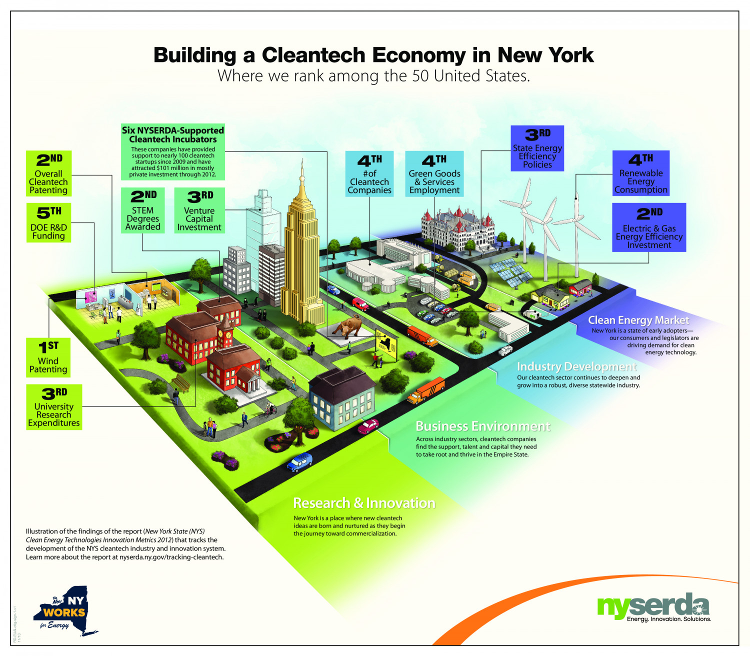 Building a Cleantech Economy in New York Infographic