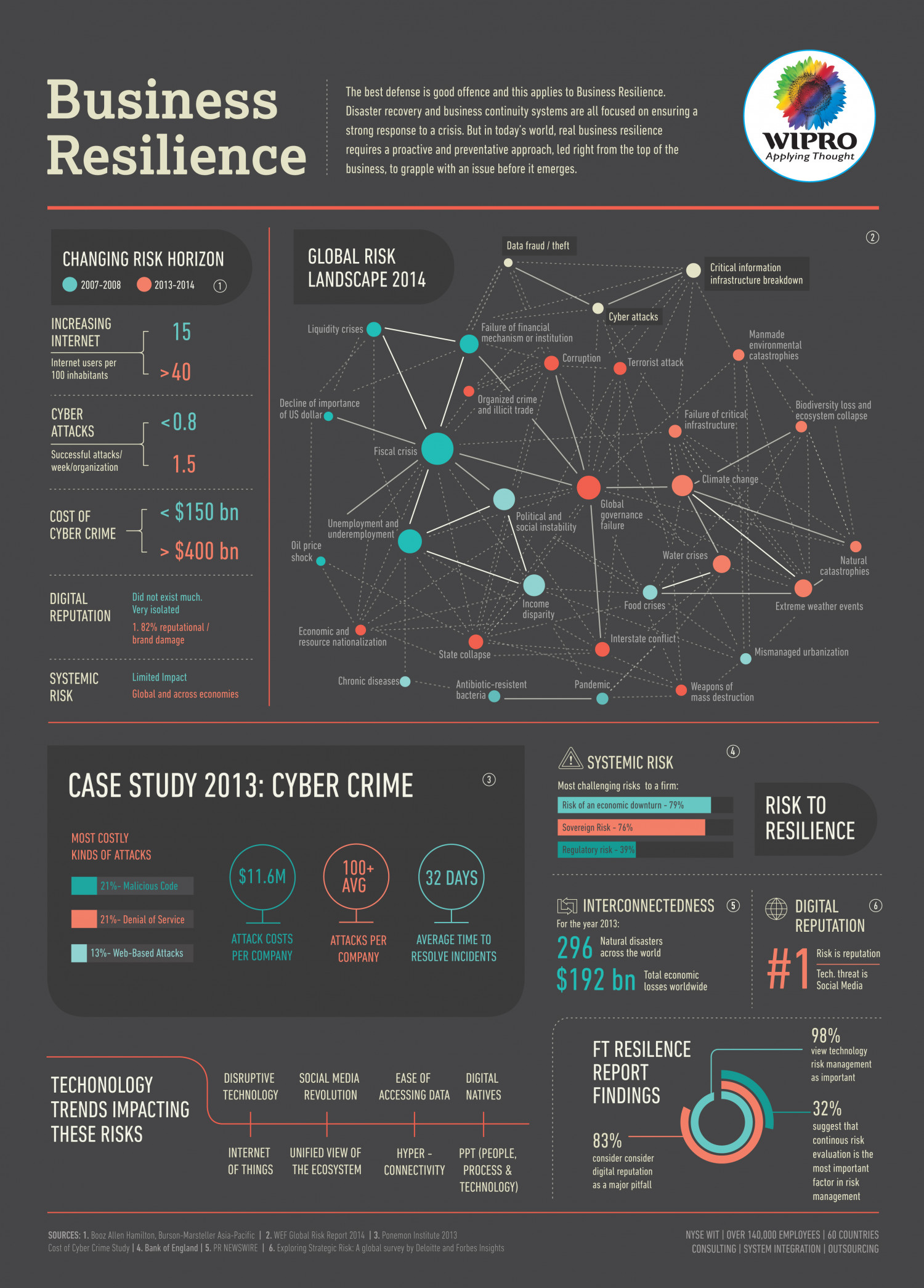 Business Resilience Infographic